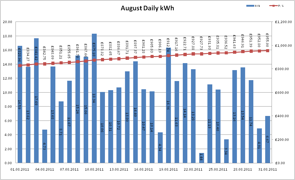 Total Output for August 2011