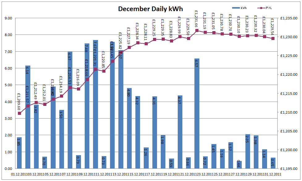 Total Output for December 2011