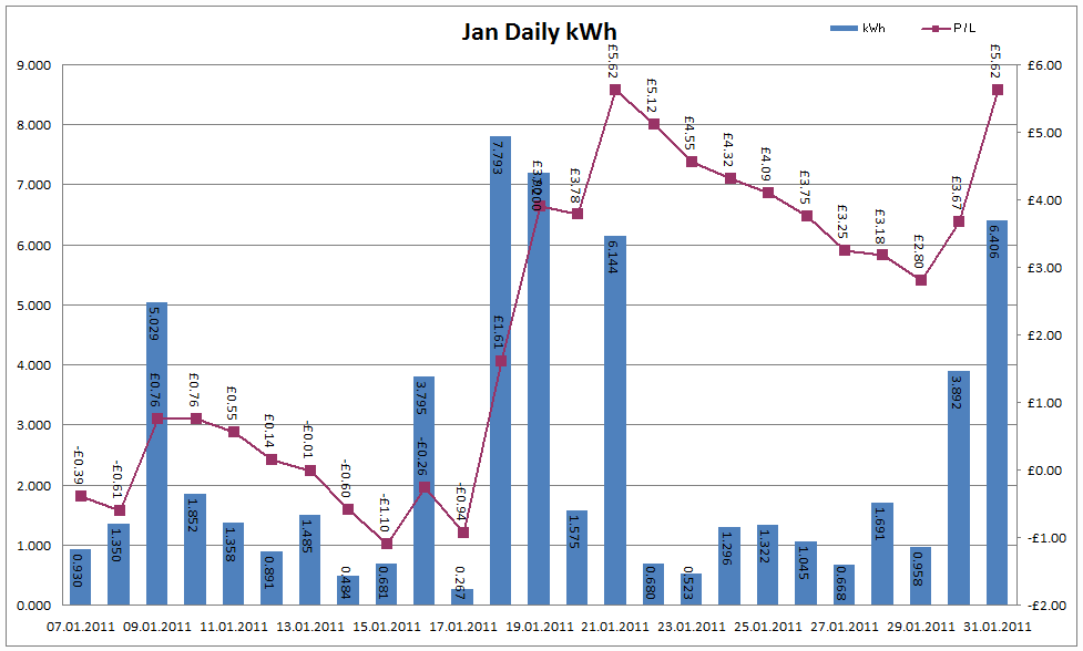 Total Output for January 2011