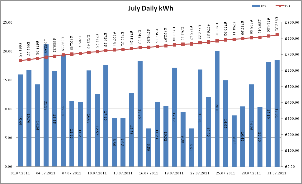 Total Output for July 2011