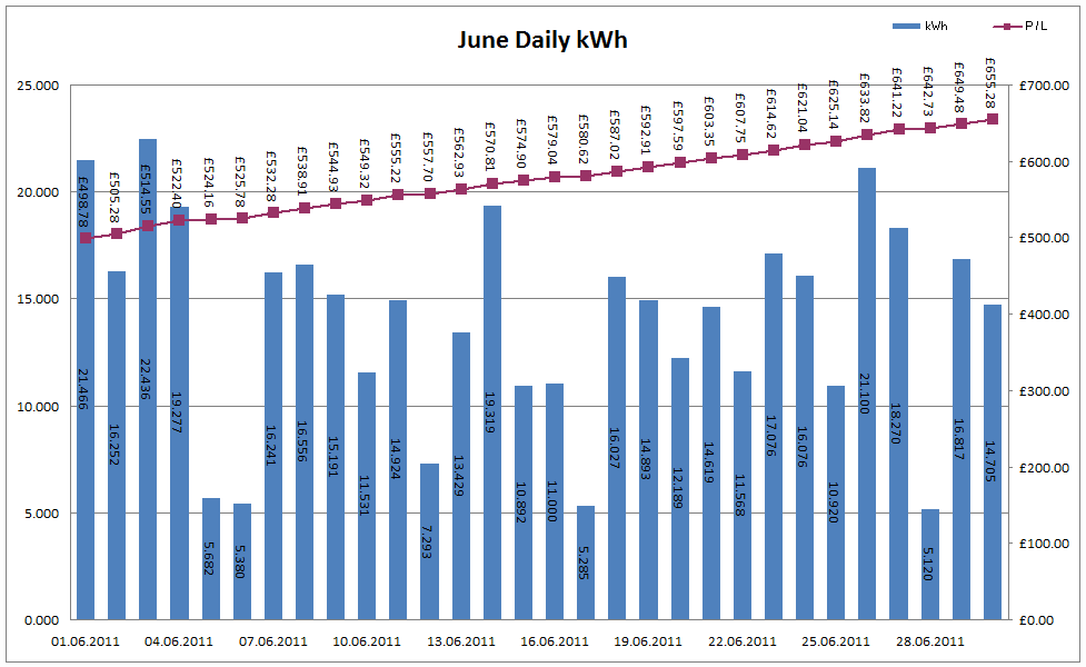 Total Output for June 2011