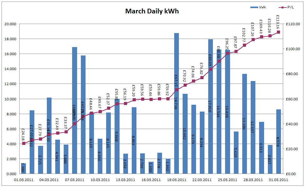 Total Output for March 2011