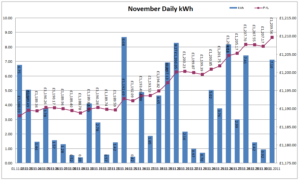Total Output for November 2011