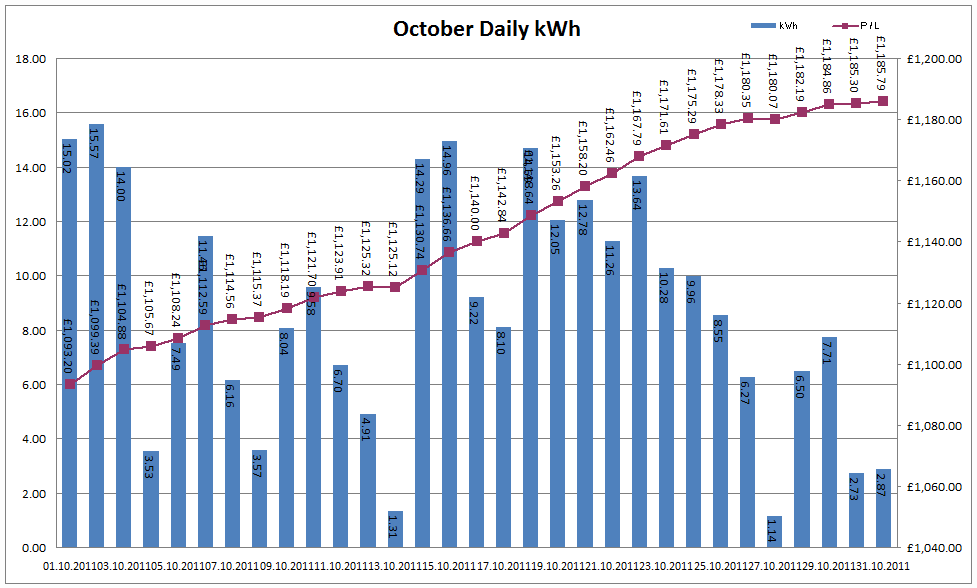 Total Output for October 2011
