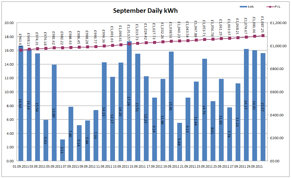 Total Output for September