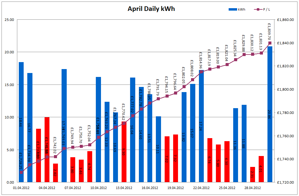 Total Output for April 2012