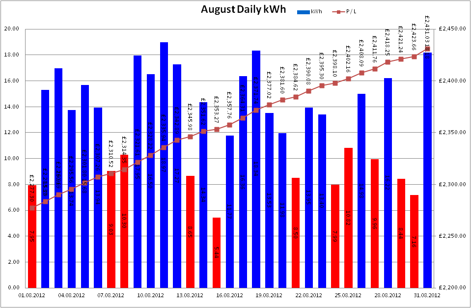 Total Output for August 2012