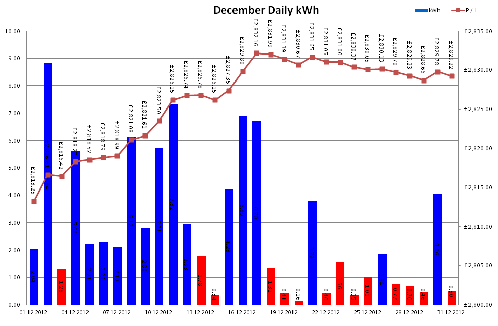 Total Output for December 2012