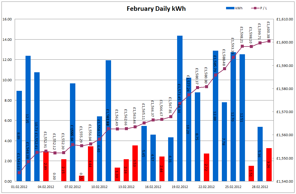 Total Output for February 2012