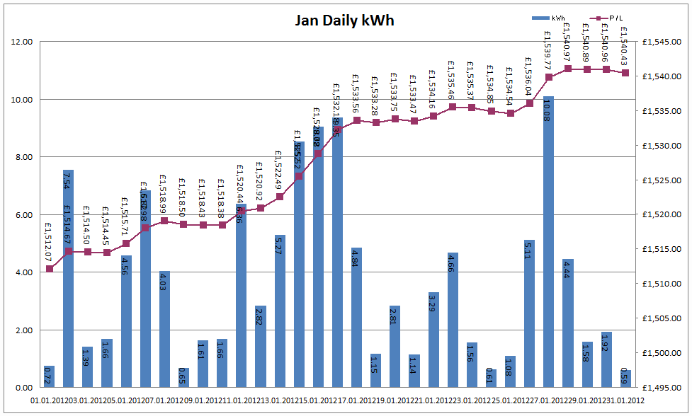 Total Output for January 2012
