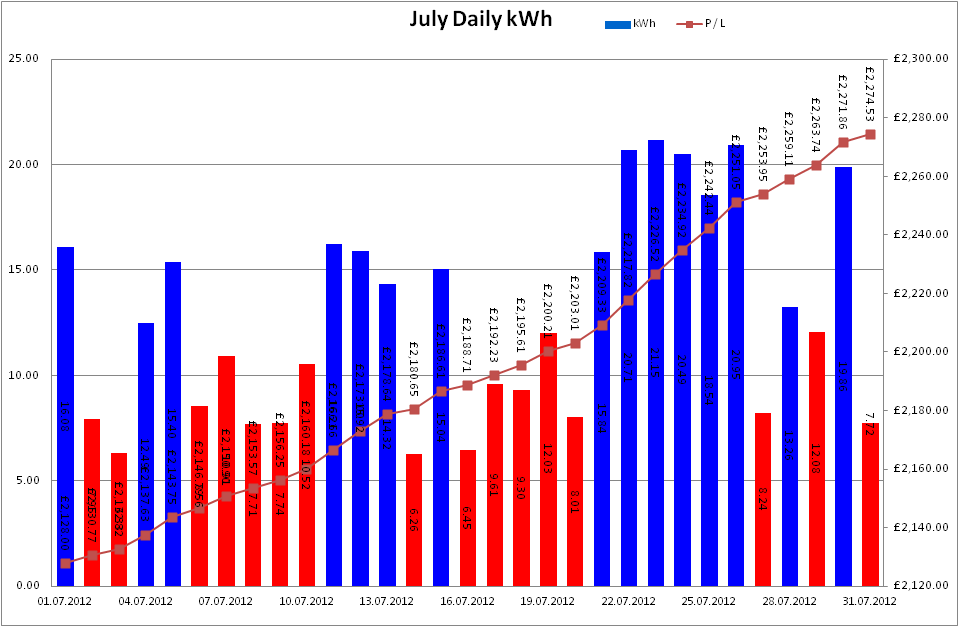 Total Output for July 2012