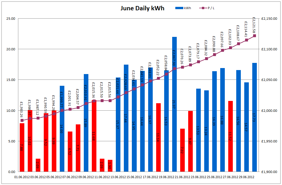 Total Output for June 2012