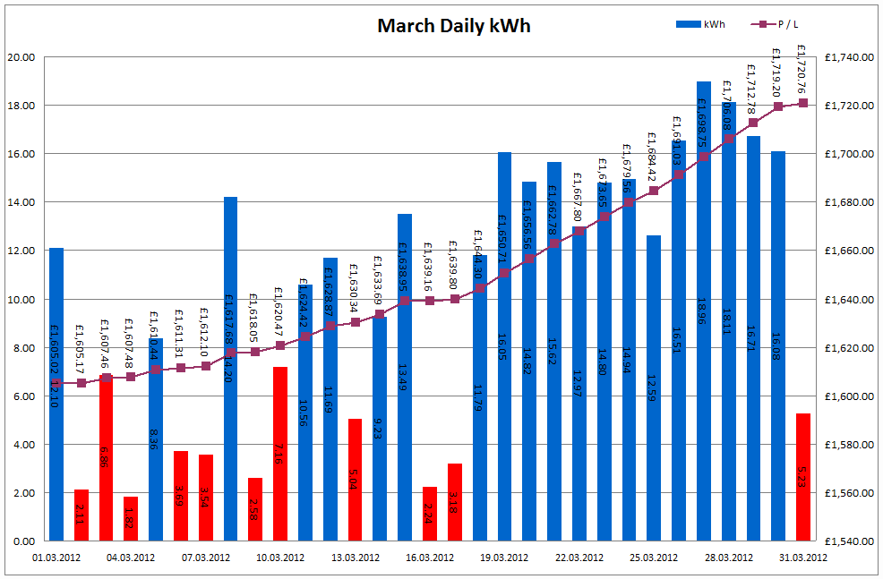 Total Output for March 2012