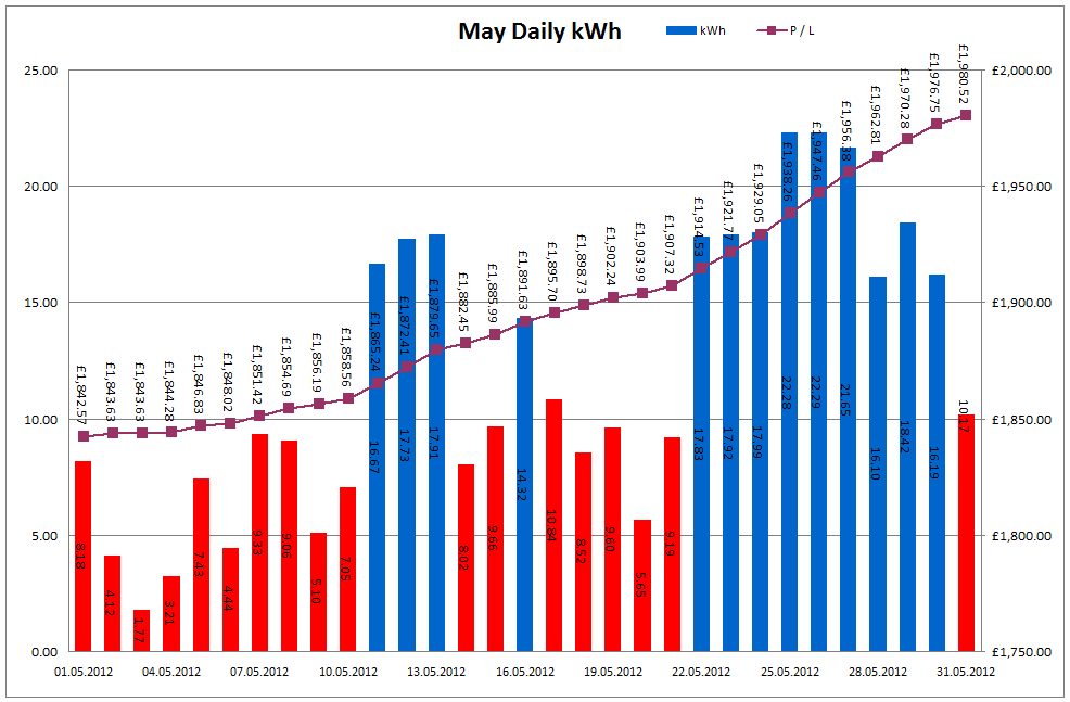 Total Output for May 2012
