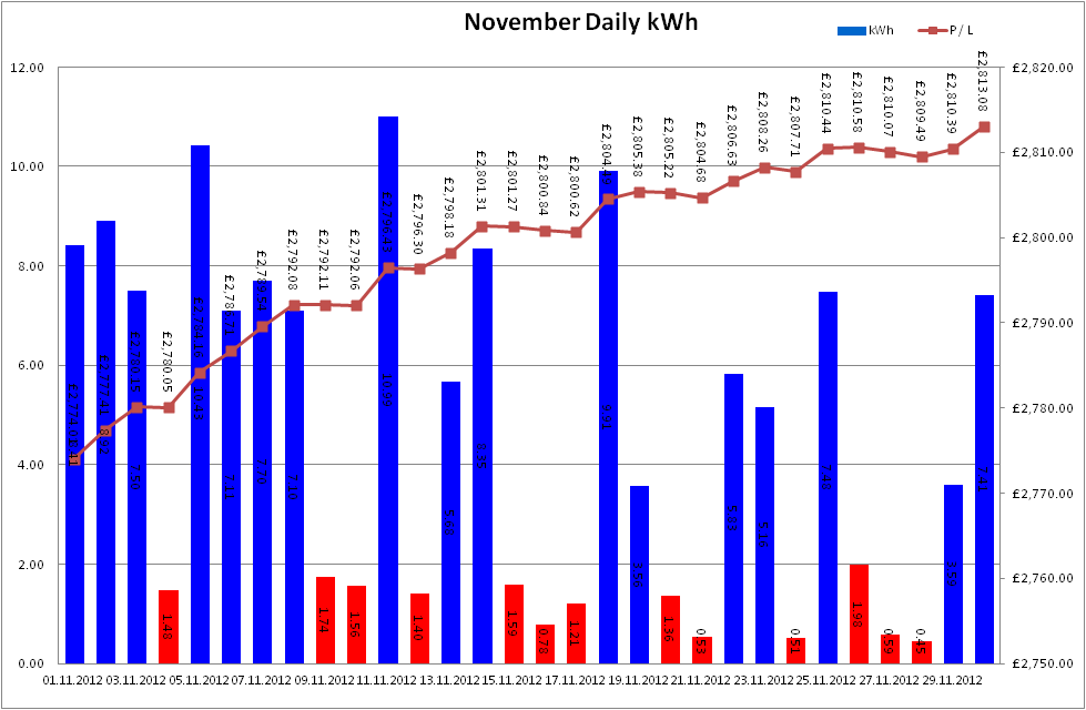 Total Output for November 2012