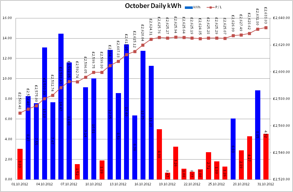Total Output for October 2012