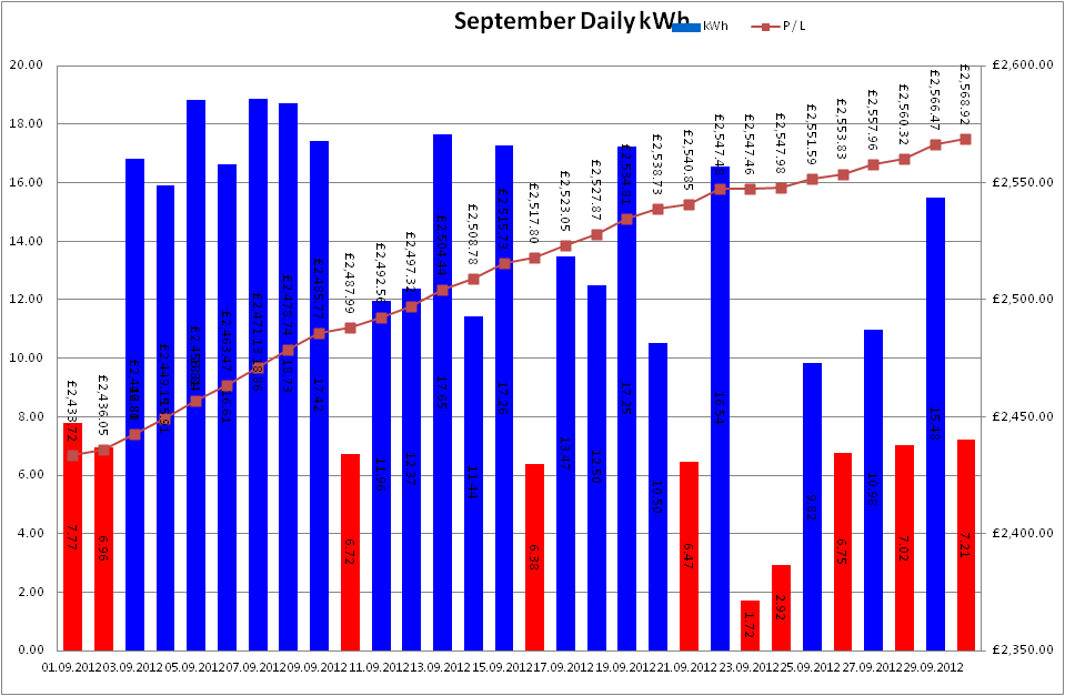 Total Output for September 2012