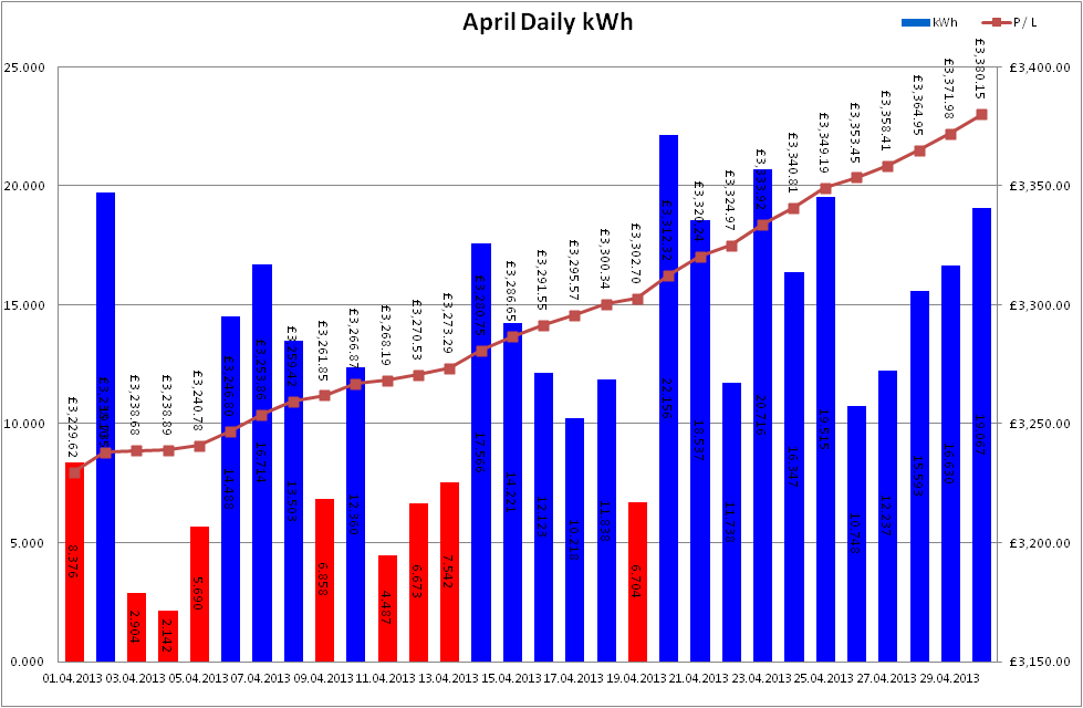Total Output for April 2013
