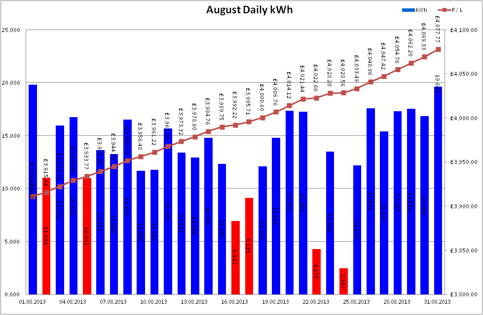 Total Output for August 2013