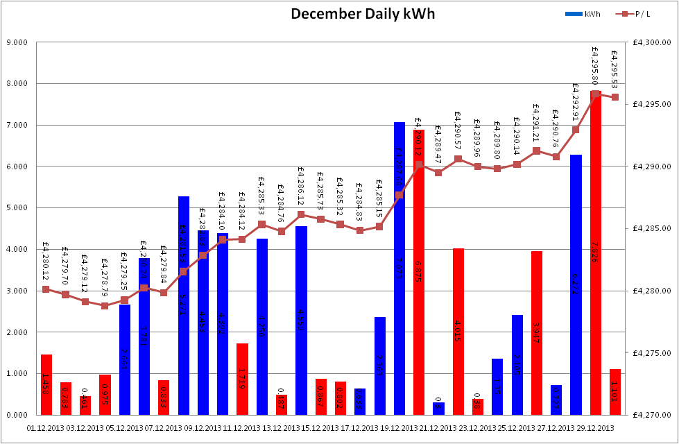 Total Output for December 2013