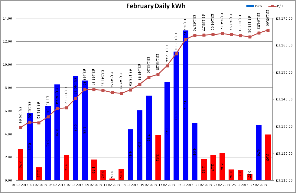 Total Output for February 2013