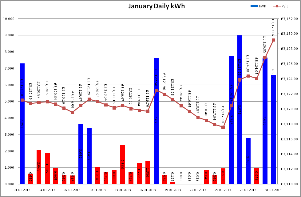 Total Output for January 2013