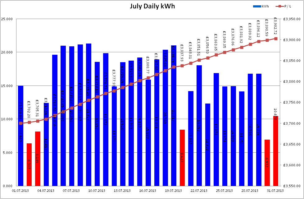 Total Output for July 2013