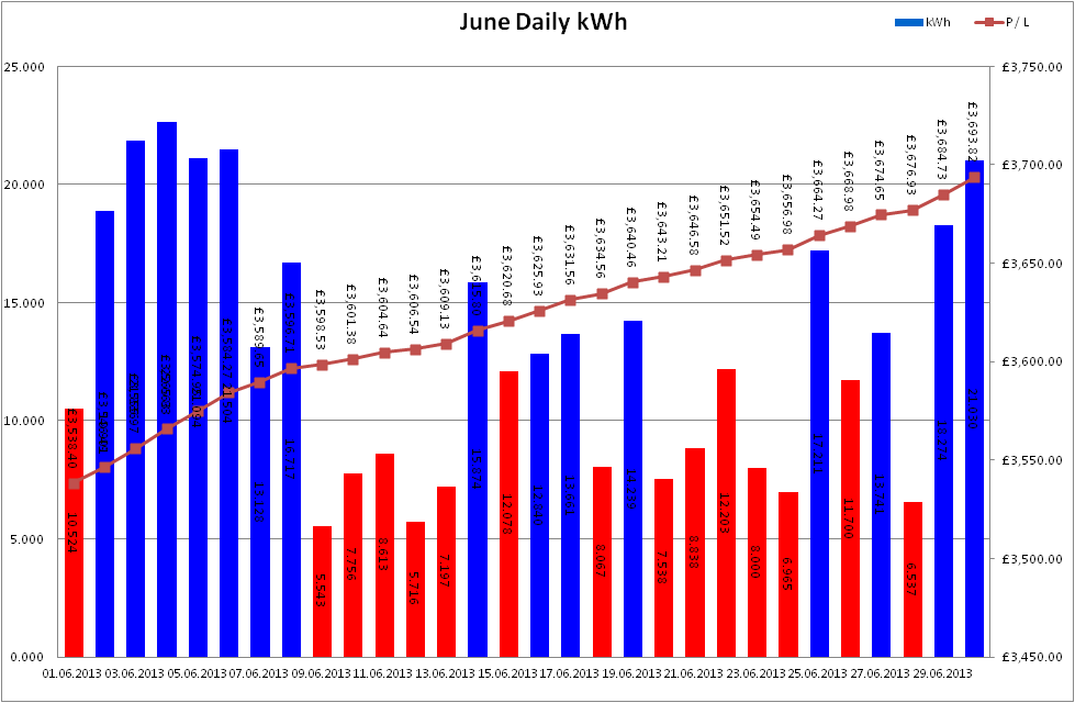 Total Output for June 2013