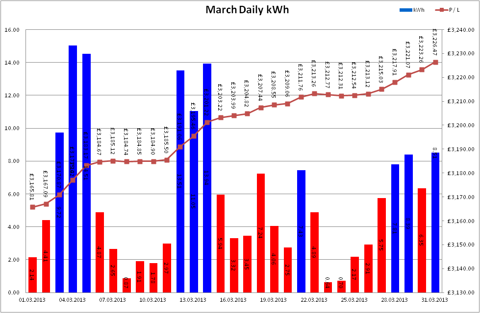Total Output for March 2013