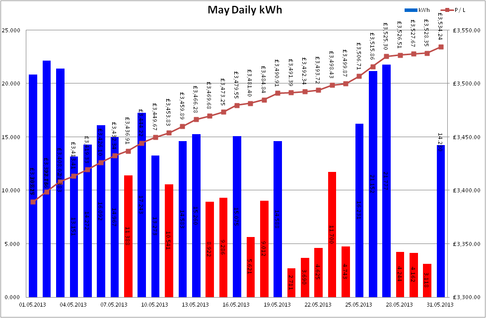Total Output for May 2013