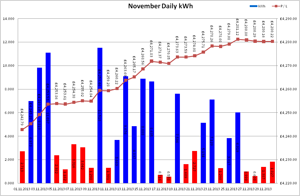 Total Output for November 2013