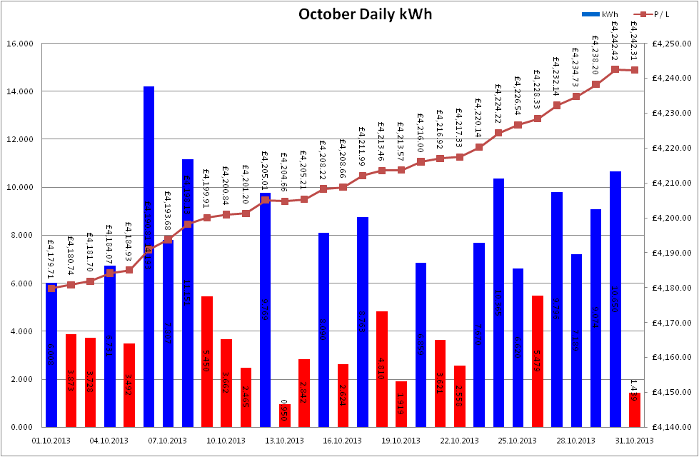 Total Output for October 2013
