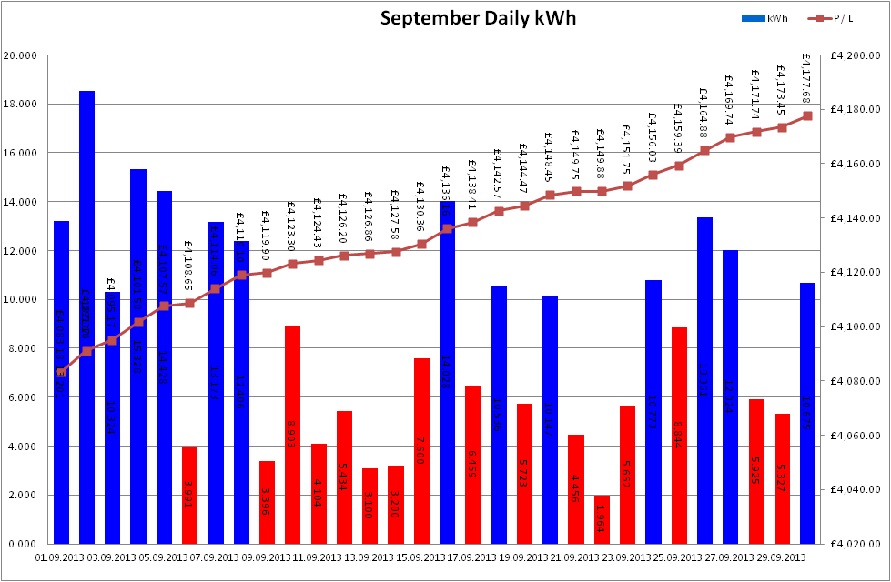 Total Output for September 2013