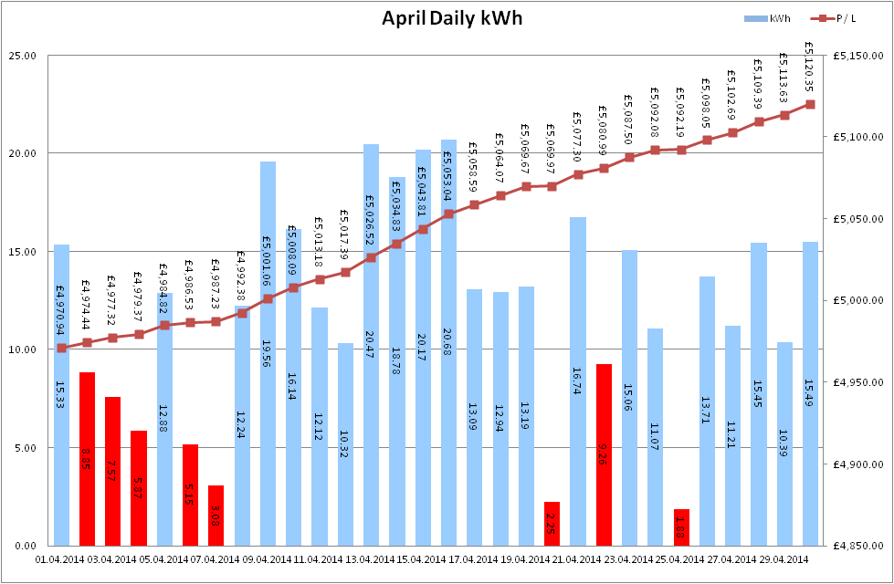 Total Output for April 2014