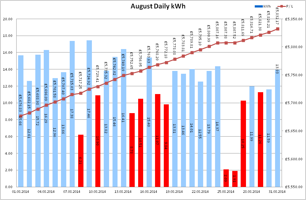 Total Output for August 2014