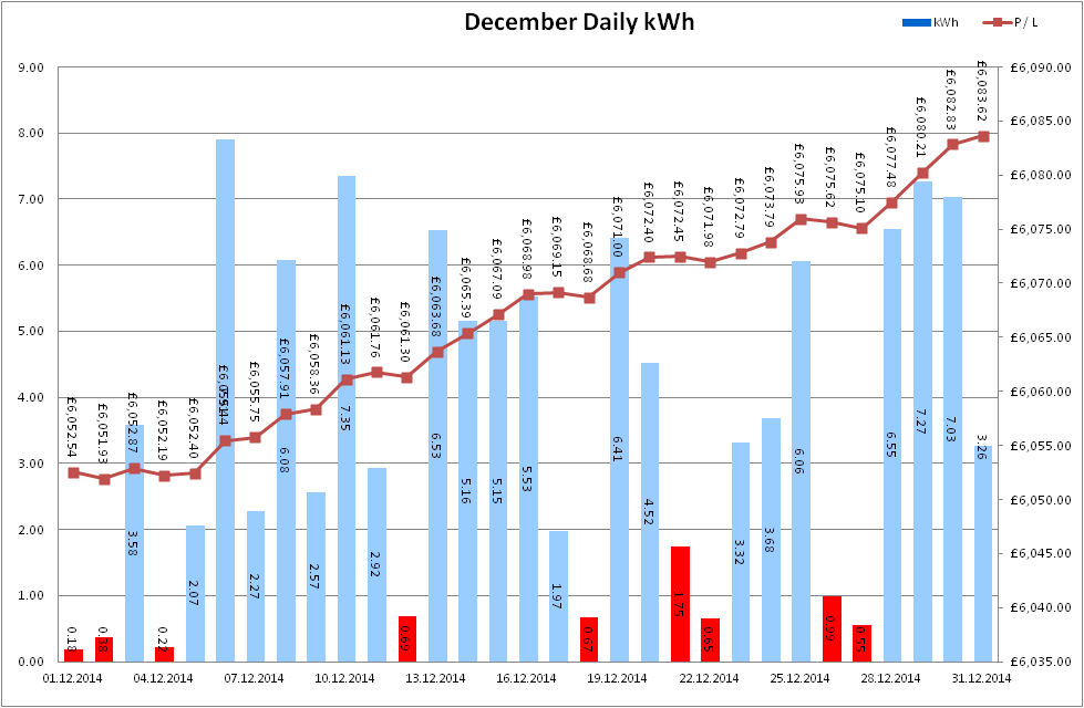 Total Output for December 2014
