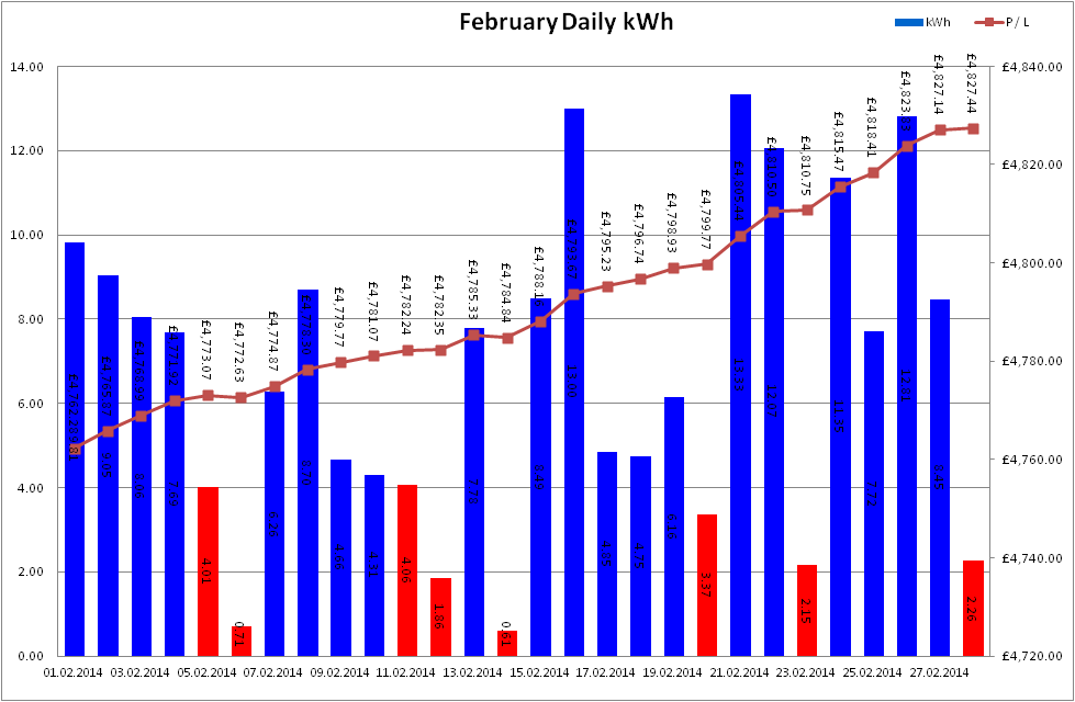 Total Output for February 2014