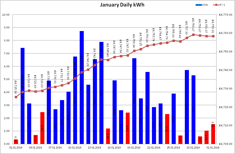 Total Output for January 2014