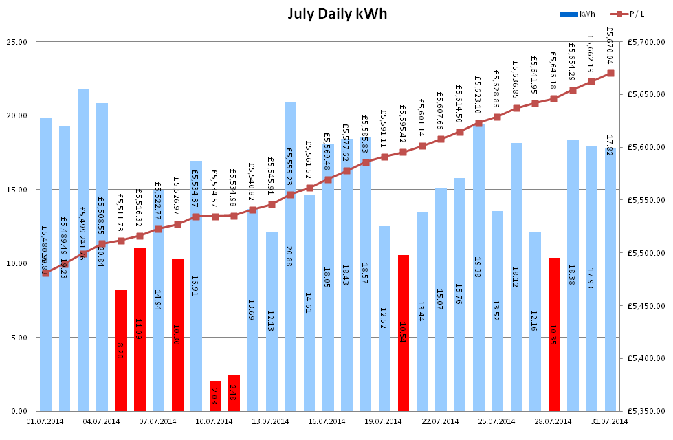 Total Output for July 2014