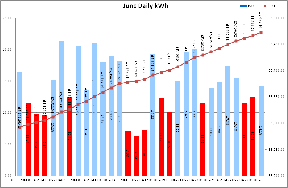 Total Output for June 2014