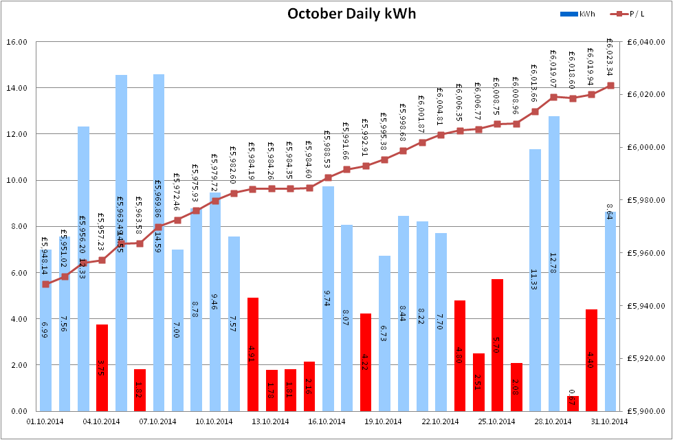 Total Output for October 2014