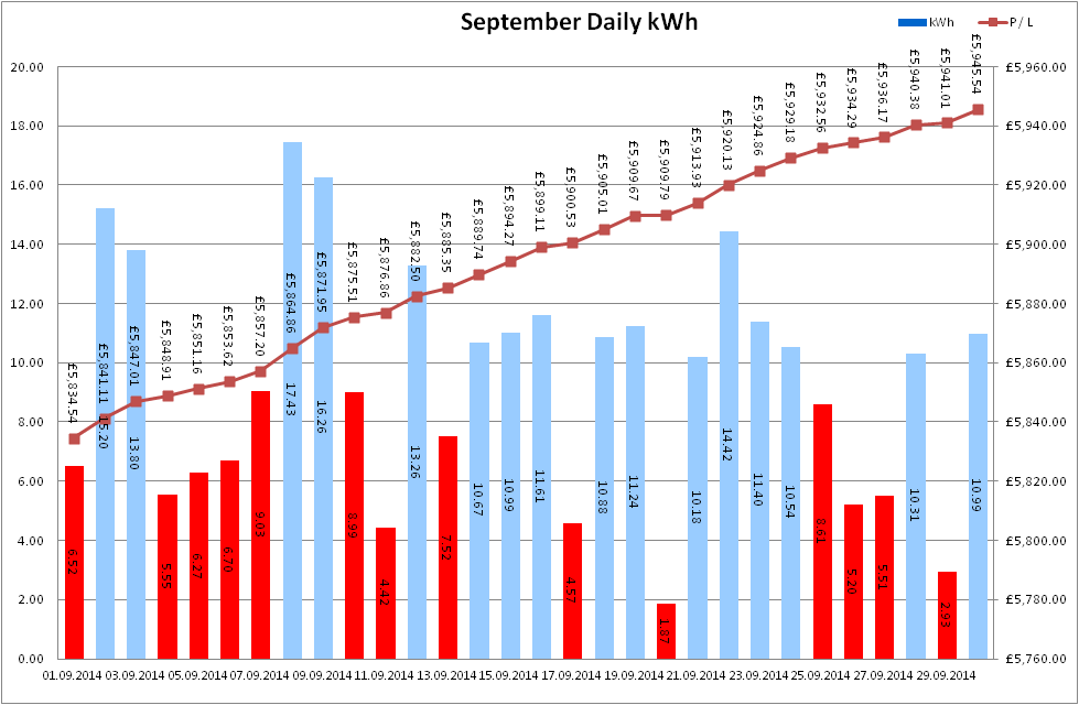 Total Output for September 2014