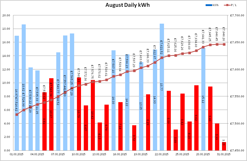 Total Output for August 2015