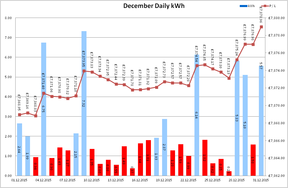 Total Output for December 2015