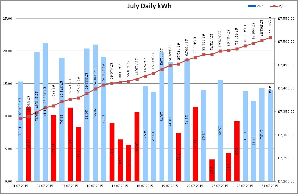 Total Output for July 2015
