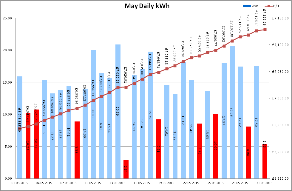 Total Output for May 2015