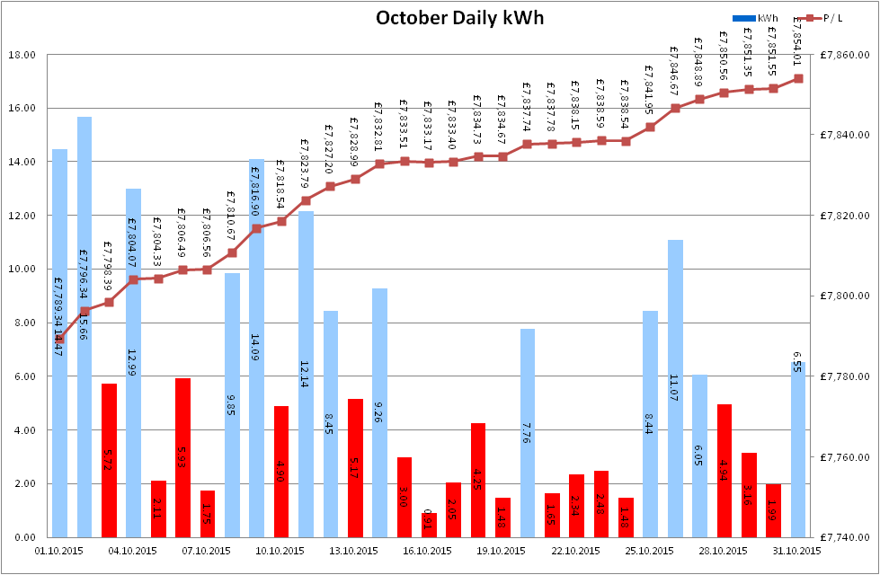 Total Output for October 2015