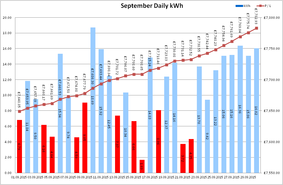 Total Output for September 2015