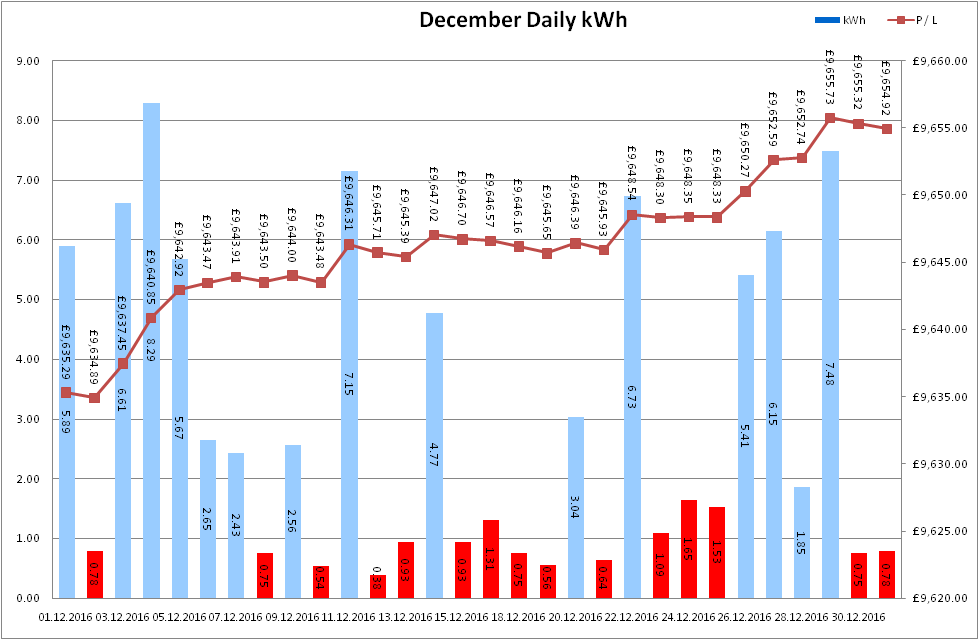 Total Output for December 2016