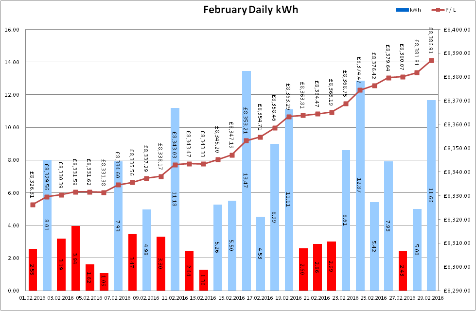 Total Output for February 2016